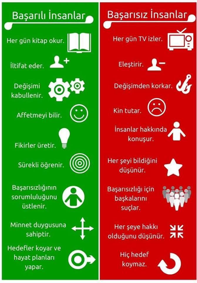 Başarılı - başarısız insan arasındaki farklar